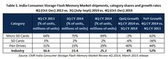 India consumer storage flash memory market witnesses impressive 52% YoY growth in 4Q CY2014 recording 25.2 million unit shipments