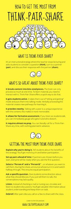 In Praise of Think-Pair-Share: Click the image above to go to our 16-minute podcast about the benefits of this strategy and some tips for making the most of it. Cooperative Learning Strategies, Teaching Strategies, Teaching Tips, Avid Strategies, Thinking Strategies, Learning Methods, Instructional Coaching, Instructional Strategies, Instructional Design