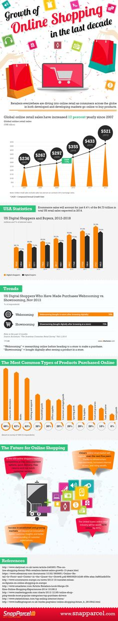 How much has e-commerce grown? Take a look at this infographic from Snap Parcel which dissects online shopping trends in the US over the last 10 years to bring you the latest data for e-commerce: http://www.dotrising.com/2014/11/04/how-much-has-e-commerce-grown-infographic/?ce_b4=cGFtZWxhQHRoZW1lZGlhb2N0b3B1cy5jb20=&utm_source=Dot+Rising&utm_campaign=0a9ba9bea5-04_11_2014_NL&utm_medium=email&utm_term=0_03ccdb13ba-0a9ba9bea5-15032373 via @dotrising