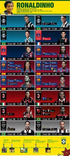 Infografia sobre la trayectoria de Ronaldinho.  #PSG #Barca #Barcelona #Ronaldinho #milan #brasil #Atletico #mineiro