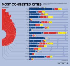 Future of transport - The Most Congested Cities [Infographic] Information Visualization, Airline Logo, Eu Countries, Music Charts, Life Skills, Time Travel, Infographic, Finance, Politics