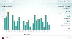 le metriche e le piattaforme di LinkedIn analytics disponibili, gratuiti e a pagamento