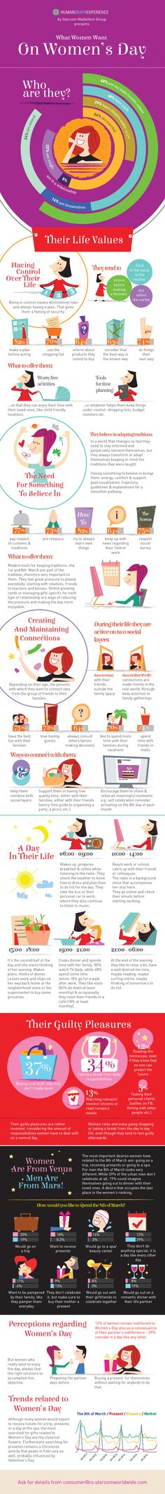 What Women Want on Women's Day? What Women Want, Ladies Day, Infographics, Marketing, Shopping, Infographic, Info Graphics, Visual Schedules