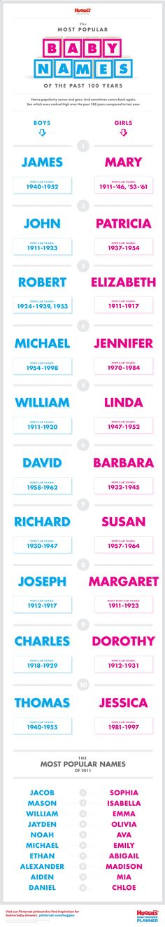 The Most Popular Baby Names by HUGGIES® #INFOGRAPHIC www.newmotherhood... - Baby Stuff Weekly