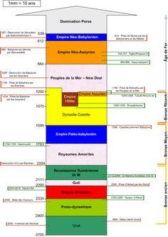 Histoire de la Mésopotamie — Wikipédia