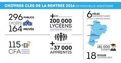 Rentrée : la Région au service de la réussite des jeunes   Région…