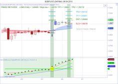 $GBPUSD (240 Min)  06_04_2015 Line Chart, Bar Chart, Forex Trading, Bar Graphs