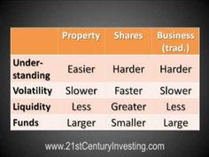 Beginner Investing: What Is The Best Place To Invest Money? - http://www.7tv.net/beginner-investing-what-is-the-best-place-to-invest-money/