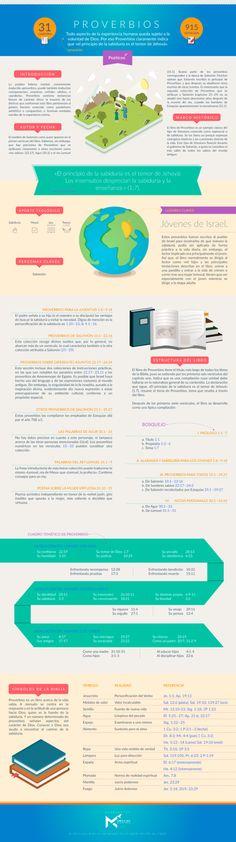 Manos al Cielo             - Infografía sobre el libro de PROVERBIOS....