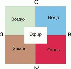 Программа обучающего курса по Васту. | Artvastu.ru