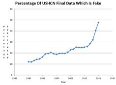Mind-Blowing Temperature Fraud At NOAA  Posted on July 27, 2015by stevengoddard     The measured US temperature data from USHCN shows that the US is on a long-term cooling trend. But the reported temperatures from NOAA show a strong warming trend.
