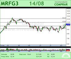 MARFRIG - MRFG3 - 14/08/2012 #MRFG3 #analises #bovespa