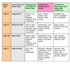 Diet According To Blood Type B. Funny How Most Of The Stuff Listed In The  Red I Donu0027t Eat Anyways. | Blood Type B+ | Pinterest | Blood Types, Blood  And ...