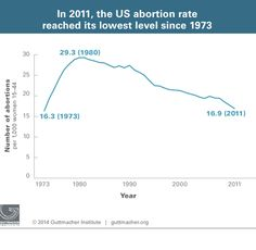 New Guttmacher Study Ignores Impact of Public Debate Regarding Rights of Unborn on Abortion Rates