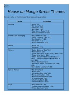an analysis of the recurring theme in the book house on mango street A summary of themes in sandra cisneros's the house on mango street learn exactly what happened in this chapter, scene, or section of the house on mango street and what it means perfect for acing essays, tests, and quizzes, as well as for writing lesson plans.