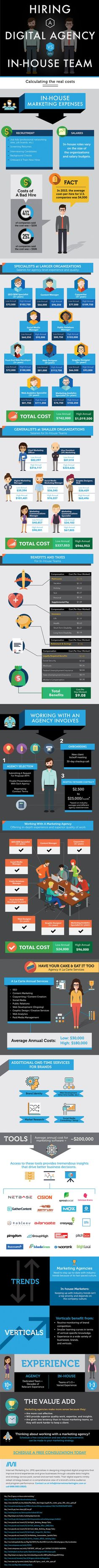 IMI Agency Vs. InHouse Infographic
