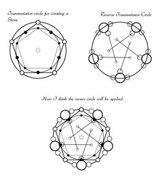 circle to destroy the philosopher's stone - Fullmetal Alchemist Brotherhood Sigil Magic, Magic Symbols, John Hendrix, Zentangle, Skyrim Nexus Mods, Sacred Geometry Symbols, Fullmetal Alchemist Brotherhood, Magic Circle, Magic Art