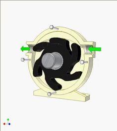 How a flexible impeller pump works