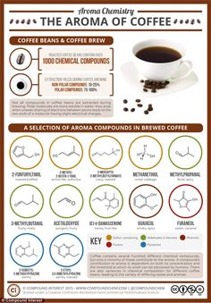 Chemistry teacher Andy Brunning has explained the complex collection of chemical compounds are responsible for the stimulating scent of coffee in an infographic (pictured). When smelt in isolation, they can have fruity, spicy, earthy and even 'catty' aroma, but combined, they create the rich scent of the drink
