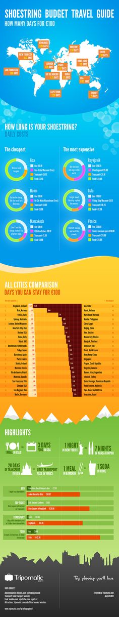 How many days of stay is your €100 worth worldwide?  Hi-res image at http://www.tripomatic.com/lp/Shoestring-Budget-Travel-Guide-in-EUR-[Infographic]/