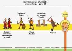 Recursos para mi clase: HISTORIA DE LA SALVACIÓN: LÍNEA DEL TIEMPO
