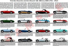 #Austin-healey 100 100/6 3000 #model #chart poster bmc 100m 100s bn1 bn6 bt7 bj8,  View more on the LINK: 	http://www.zeppy.io/product/gb/2/121969014721/
