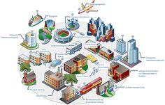 Cyber Physical Systems #CPS Einsatzmöglichkeiten – Grafik by Palluno, The Ruhr Institute for Software Technology, Lehrstuhl für Software-Engineering inbes. mobile Anwendungen, Universität Duisburg Essen @cpshub_software