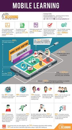 Educational infographic : Mobile Device Adoption Stats and Facts Infographic  elearninginfograp