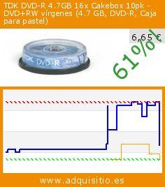 TDK DVD-R 4.7GB 16x Cakebox 10pk - DVD+RW vírgenes (4.7 GB, DVD-R, Caja para pastel) (Accesorio). Baja 61%! Precio actual 6,65 €, el precio anterior fue de 16,98 €. http://www.adquisitio.es/tdk-media/tdk-dvd-r-47gb-16x-0