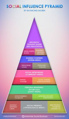 The Pyramid of Influence on Social Media