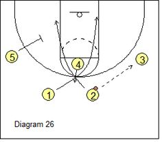 1369 best Basketball Coaching images on Pinterest