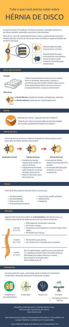 Hérnia de disco, principalmente na região lombar, é uma condição muito comum. Neste infográfico, saiba como ela se forma, suas causas, principais sintomas e tratamentos.