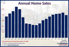 The graph above shows annual home sales from 2002 through 2020, with this year's sales through November 22, 2020. With roughly 40 days remaining in the year, we need about 425 more sales to post a higher number than in 2019#tallahassee #florida #fl #realestate #realtor #listings #homes #home #houses #house #luxury #mansion #driveway #garage #rich #successful #wealth #fountain #backyard #lawn #pool #investors #doctors #hgtv #homedesign #homeinteriors