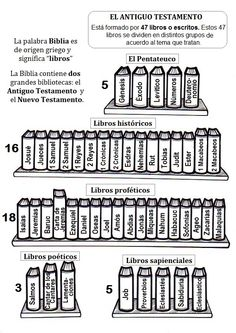 biblia Drawing Products drawing products of reactions Bible Activities, Church Activities, Catholic Kids, Kids Church, Catholic Catechism, Bibel Journal, Bible Crafts For Kids, Bible Coloring Pages, Catholic Religion