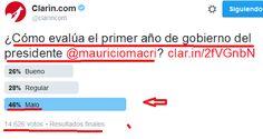 el blog de josé rubén sentís: los tuiteros de clarín reprobaron a la gestión de ...