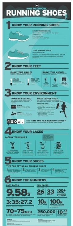 Running shoe infographic - especially helpful for the lace-tying graphics
