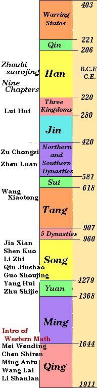History of Mathematics: China