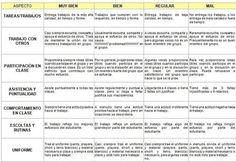 Claves y herramientas para utilizar las rúbricas en clase | Aprendizaje basado en proyectos, Evaluación y Competencias Básicas | Scoop.it