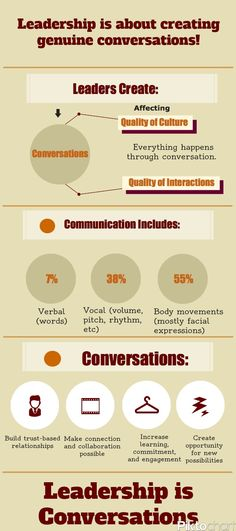 Your Conversation affects your Leadership. Are you doing it right?