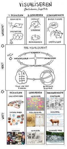 een model om te visualiseren: mooi artikel http://www.frankwatching.com/archive/2013/06/11/effectief-visualiseren-ideeen-prikkelen-genereren-en-overbrengen/