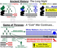 Game of Thrones Theory: Children = Real Enemy? via @ http://www.liveinfographic.com/ practically_sci, August 18, 2017 at 08:25PM  - #Featured
