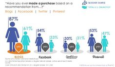 The women and social networks infograph