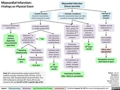Myocardial infarction - Findings on Physical Examnation (calgaryguide.ucalgary.ca).