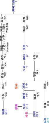 徳川一族 - Yahoo!検索(画像)