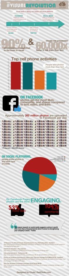 Revolución visual en el Social Media