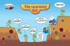 Learning pit for growth mindset Growth Mindset Classroom, Growth Mindset Quotes, Inquiry Based Learning, Experiential Learning, The Learning Pit, Learning Targets, Teacher Posters, Visible Learning, Teaching Character