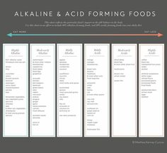 Alkaline & Acid Forming Foods