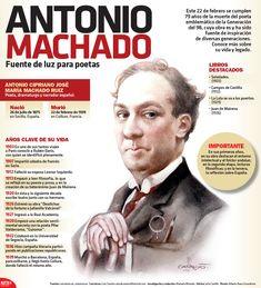 #UnDiaComoHoy, 22 de febrero, pero de 1939, falleció el poeta español, Antonio Machado. En La #InfografíaNTX te damos algunos datos biográficos de este personaje.
