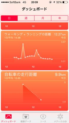 今日一日のウォーキング& ランニング距離!12.27kmです!Runningない割にはよく頑張ったー!音声入力のためランニングが英語。2014年9月19日