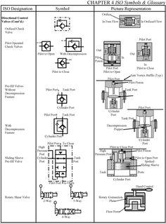 hydraulic valve symbols - google search | quick reference ... jet lathe electrical wiring diagram symbol marathon jet pump motor wiring diagram